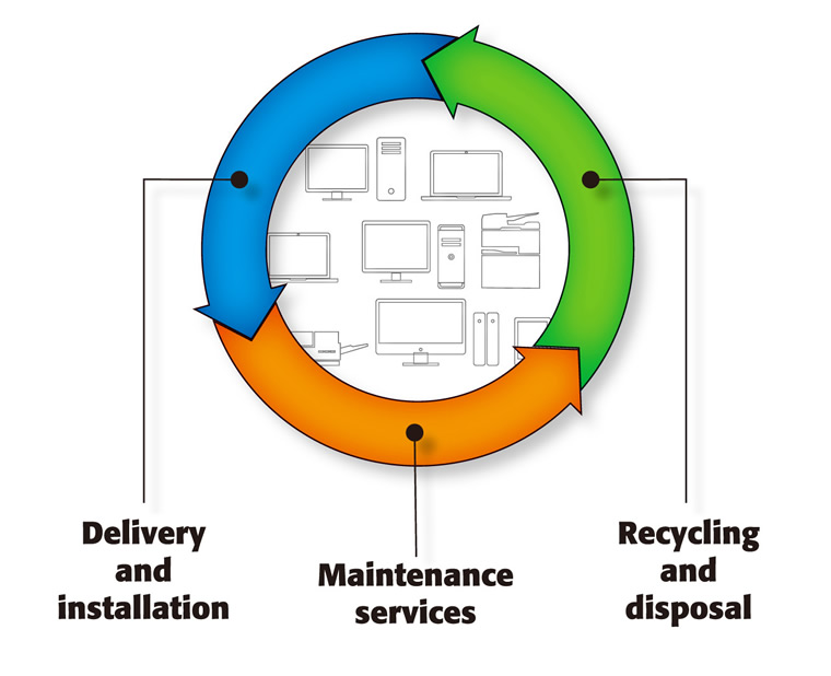 Delivery and installation Maintenance services Recycling and disposal