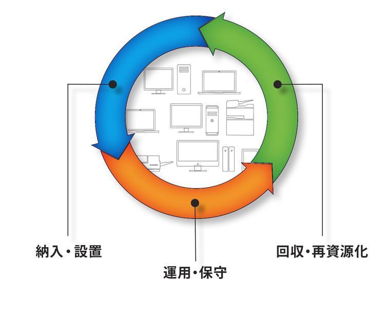納入・設置 運用・保守 回収・再資源化